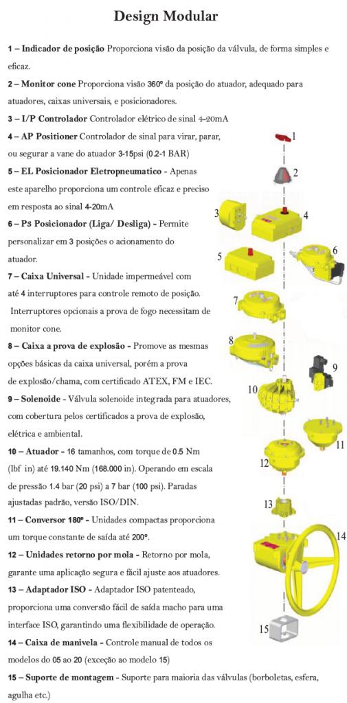 Design Modular